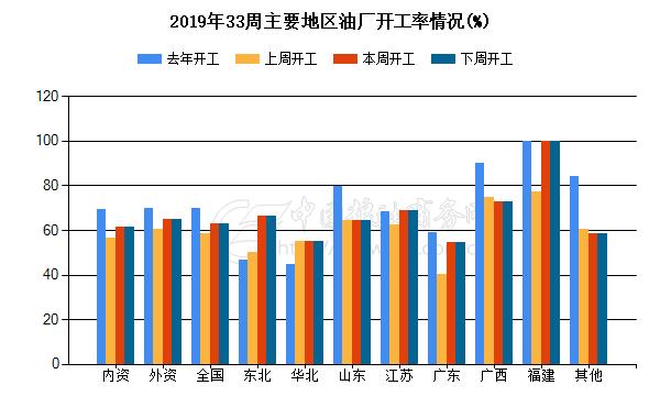 2019年5周主要地区油厂开工情况(%)