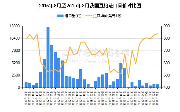 2017年9月至2019年9月我国豆粕进口量对比图