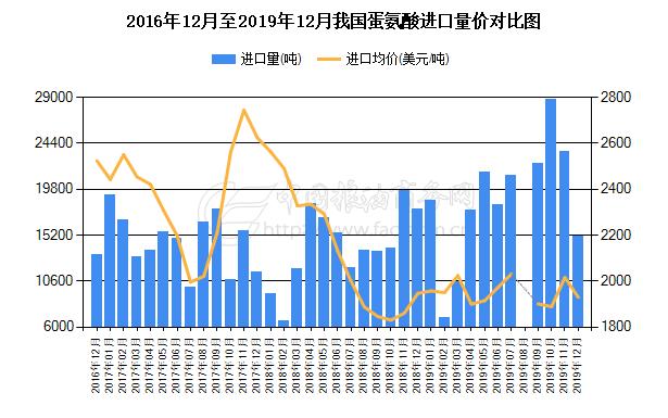 2018年1月至2020年1月我国蛋氨酸进口量对比图
