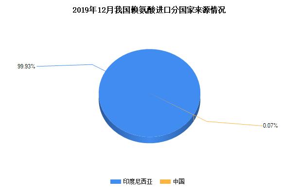 2020年1月我国赖氨酸进口分国家来源情况