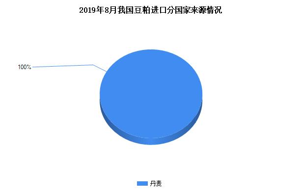 2019年9月我国豆粕进口分国家来源情况