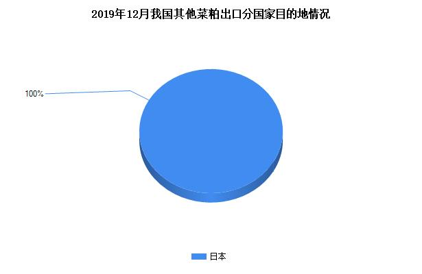 2020年1月我国其他菜粕进口分国家来源情况