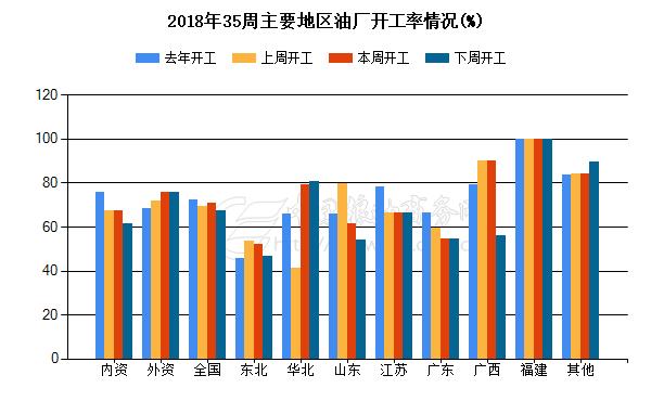 2018年5周主要地区油厂开工情况(%)