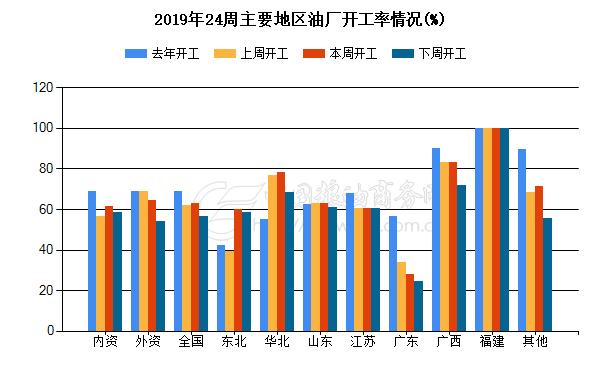2019年5周首要区域油厂开工情况(%)