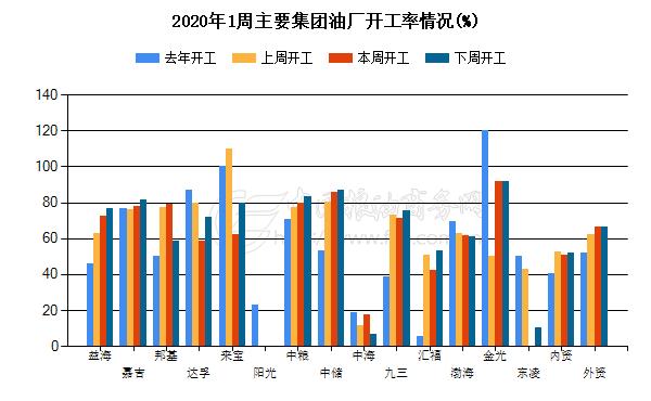 2020年1周主要集团油厂开工情况(%)