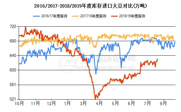 年度进口大豆库存对比(万吨)