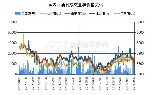 国内豆油日成交量和价格变化