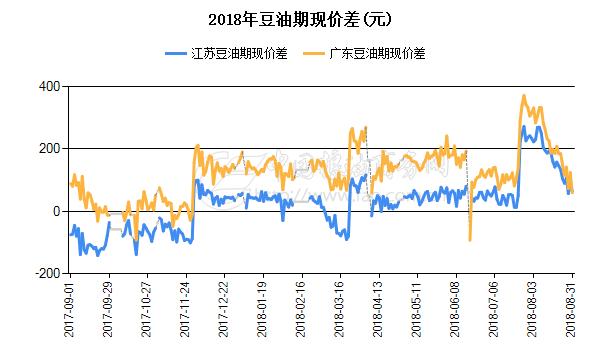 2018年豆油期现价差(元)