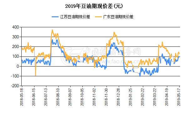 2019年豆油期现价差(元)